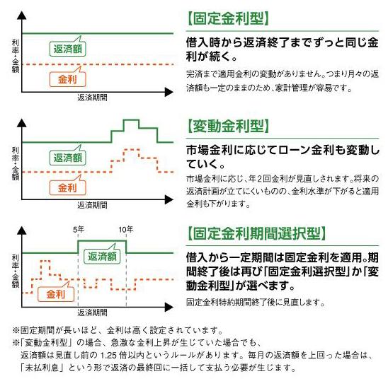 住宅ローン_図1
